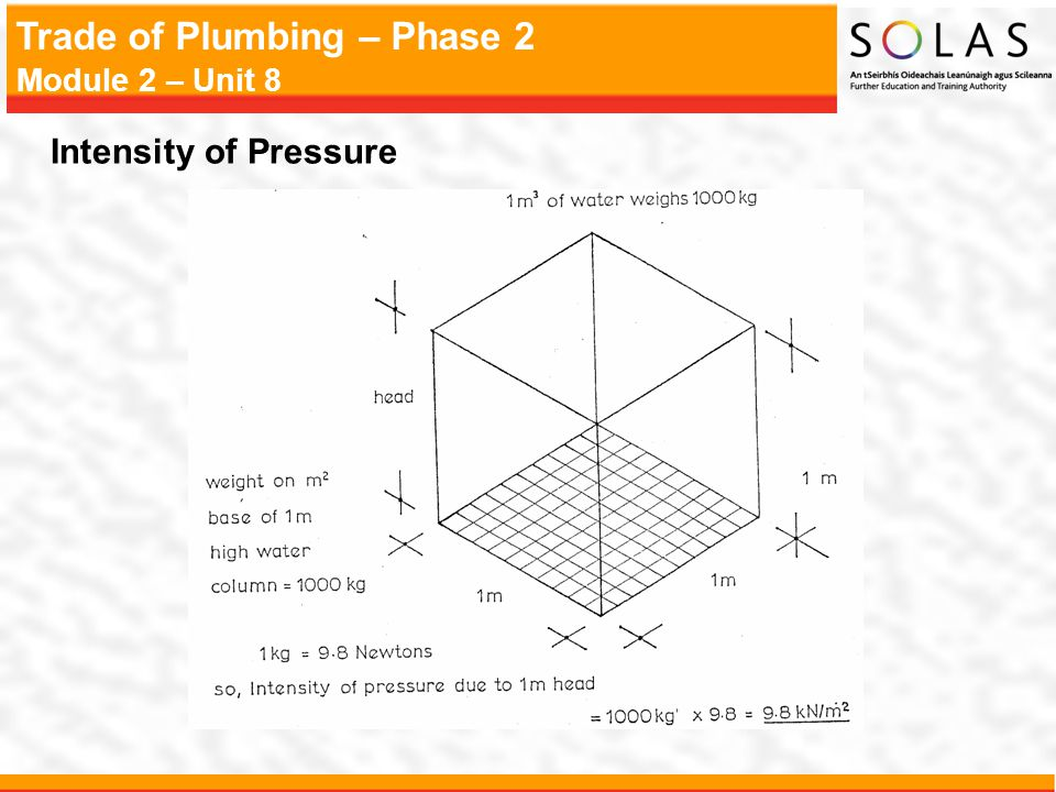 Intensity of Pressure