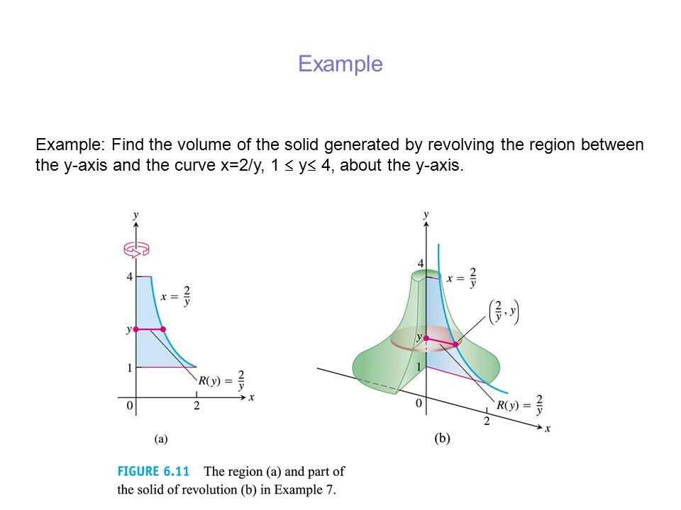 Example Example: Find the volume of the solid generated by revolving the region between the y-axis and the curve x=2/y, 1  y 4, about the y-axis.