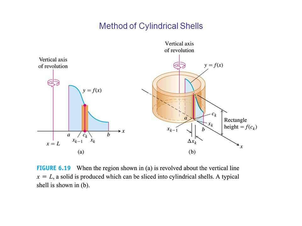 Method of Cylindrical Shells