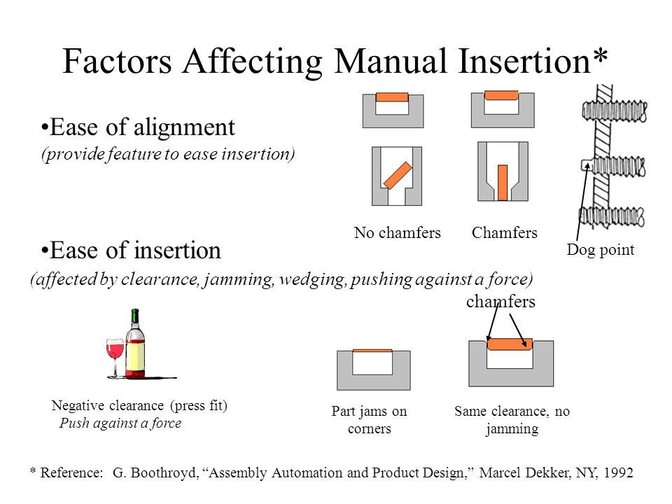 Factors Affecting Manual Insertion*