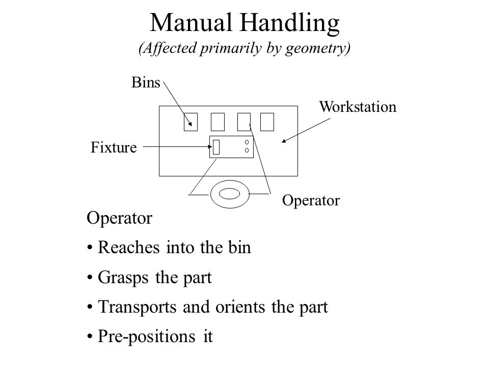 Manual Handling (Affected primarily by geometry)