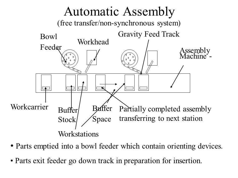 Automatic Assembly (free transfer/non-synchronous system)
