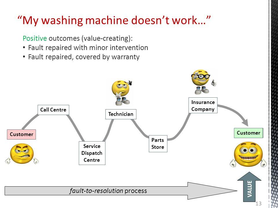 My washing machine doesn't work…