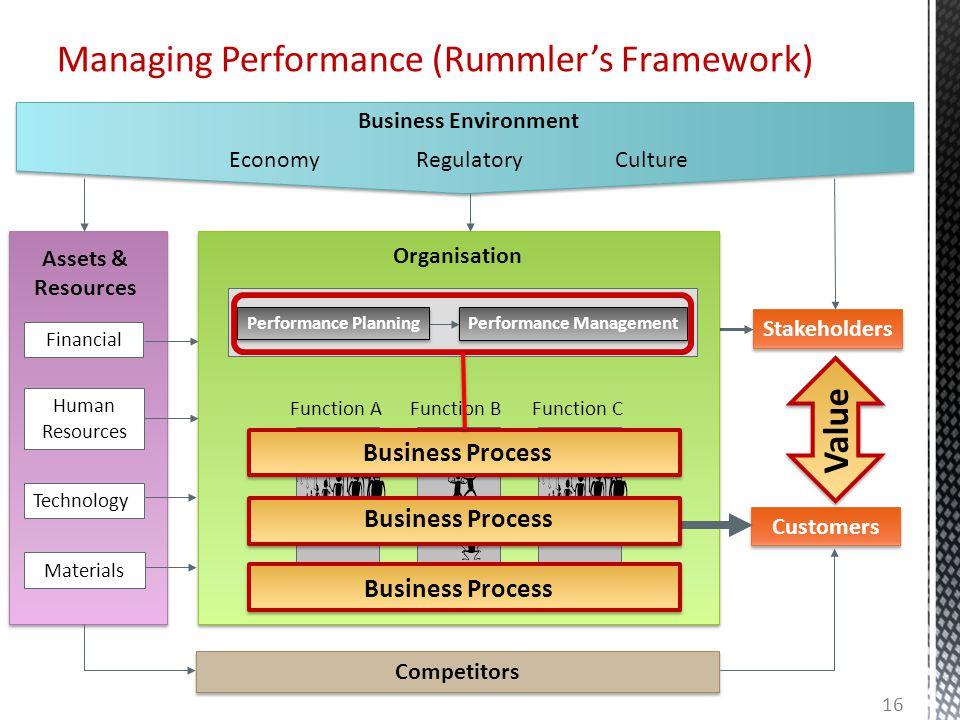 Managing Performance (Rummler's Framework)