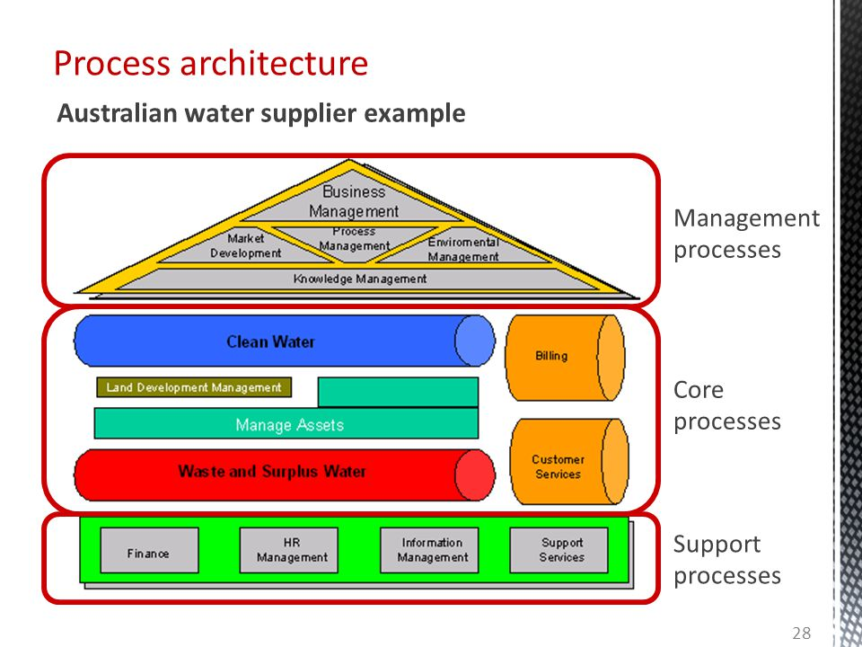Process architecture Australian water supplier example