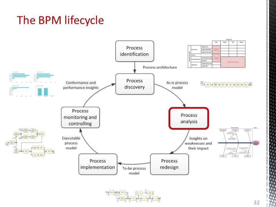 The BPM lifecycle