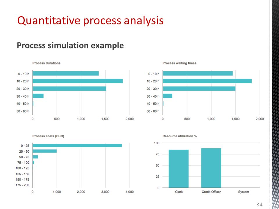 Quantitative process analysis