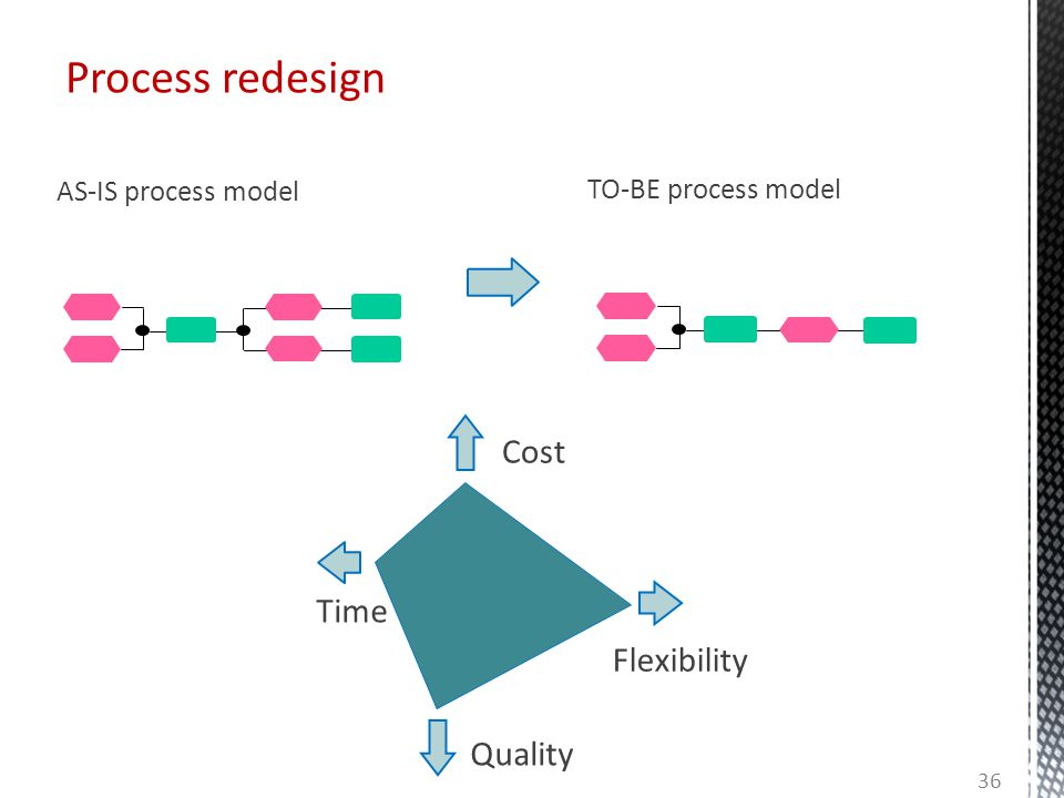 Process redesign Cost Time Flexibility Quality AS-IS process model
