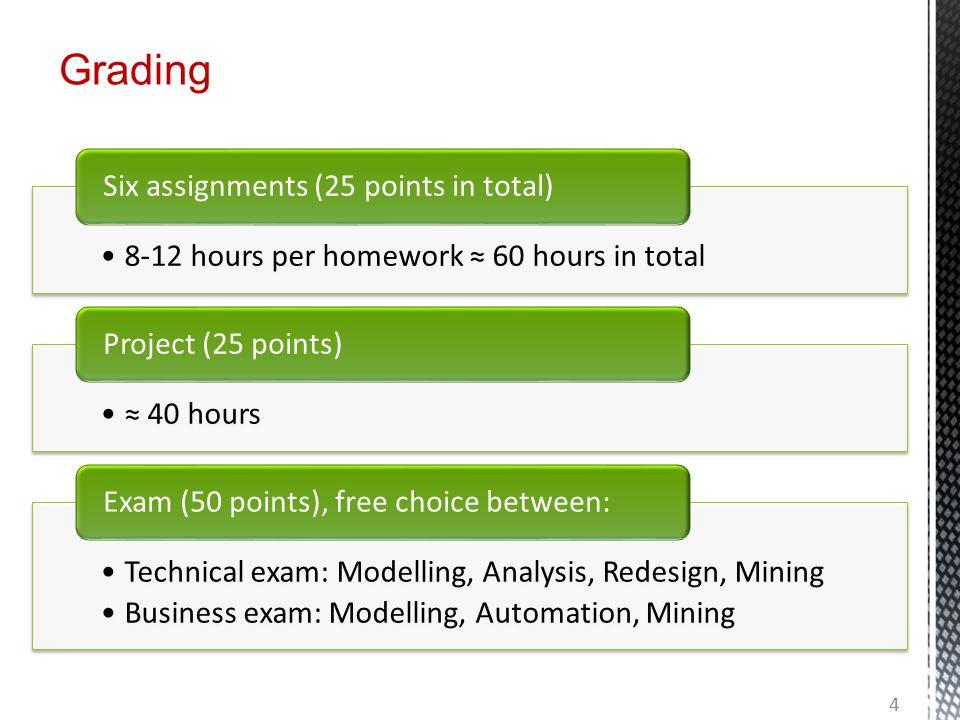 Grading 8-12 hours per homework ≈ 60 hours in total