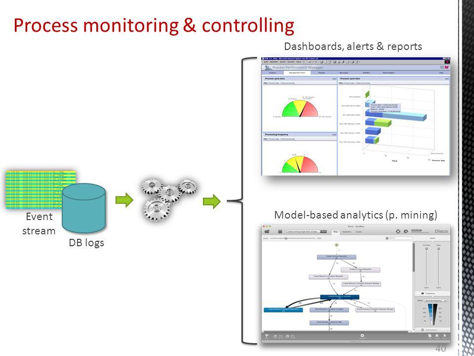 Process monitoring & controlling