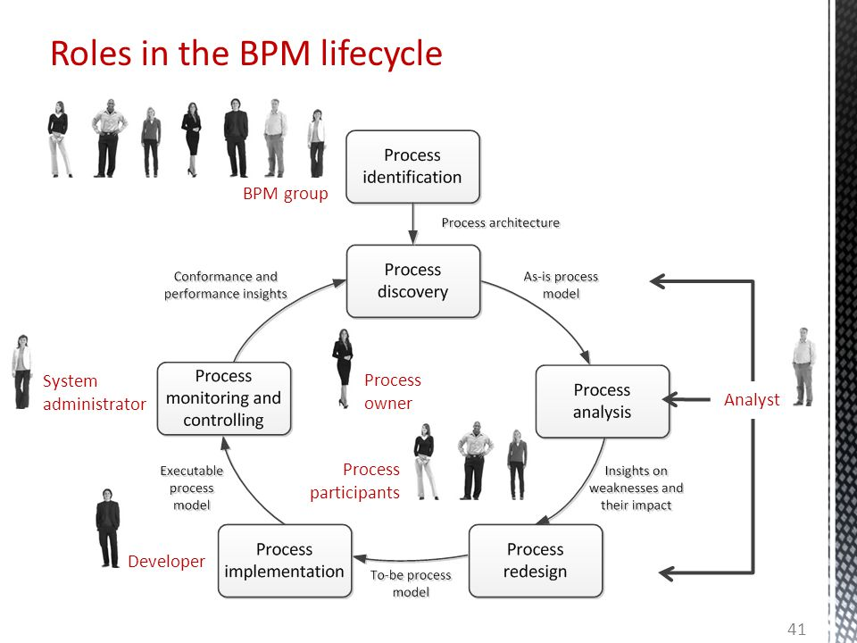 Roles in the BPM lifecycle