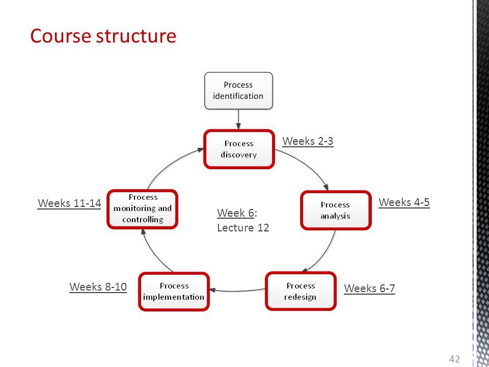 Course structure Weeks 2-3 Weeks 11-14 Weeks 4-5 Week 6: Lecture 12