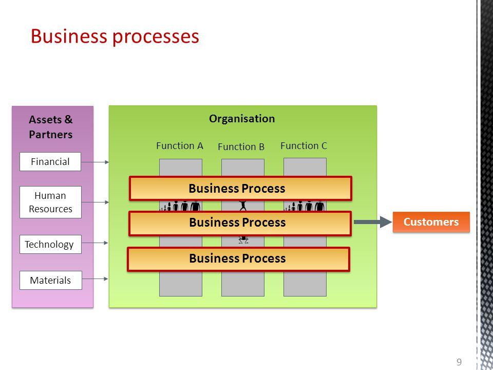 Business processes Business Process Assets & Partners Organisation