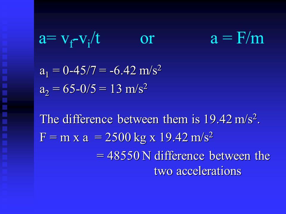 a= vf-vi/t or a = F/m