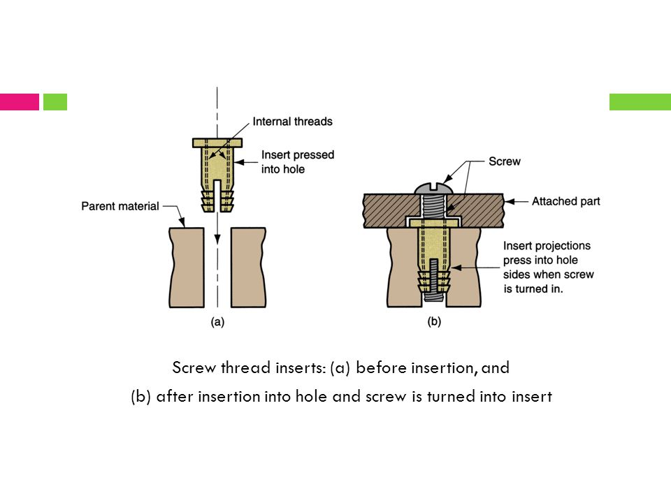 Screw thread inserts: (a) before insertion, and (b) after insertion into hole and screw is turned into insert