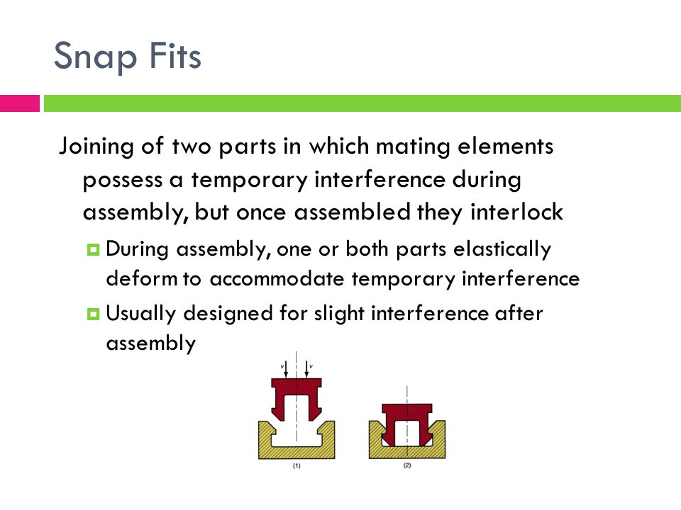 Snap Fits Joining of two parts in which mating elements possess a temporary interference during assembly, but once assembled they interlock.