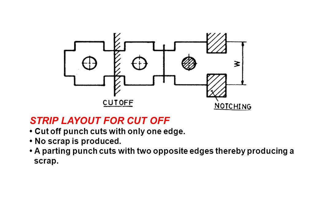 STRIP LAYOUT FOR CUT OFF