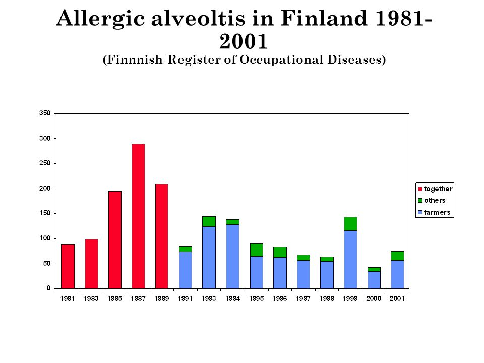 Allergic alveoltis in Finland 1981-2001 (Finnnish Register of Occupational Diseases)