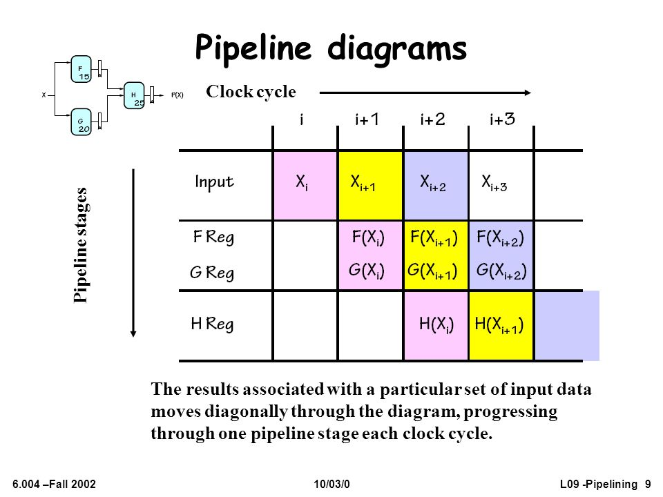 Pipeline diagrams Clock cycle Pipeline stages