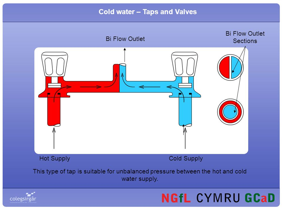 Cold water – Taps and Valves