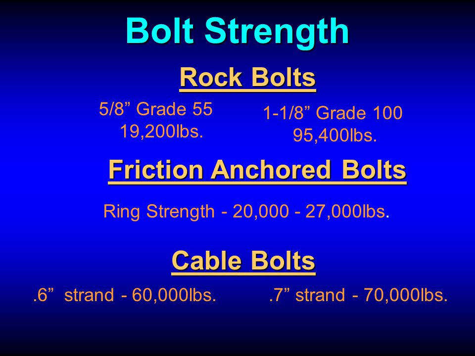 Bolt Strength Rock Bolts Friction Anchored Bolts Cable Bolts