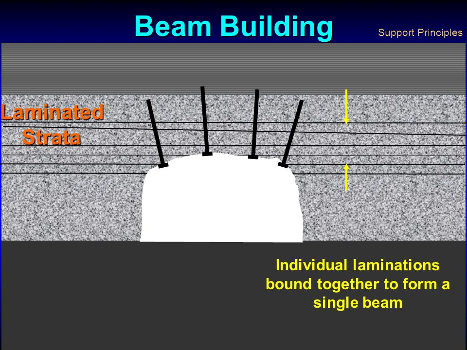 Individual laminations bound together to form a single beam