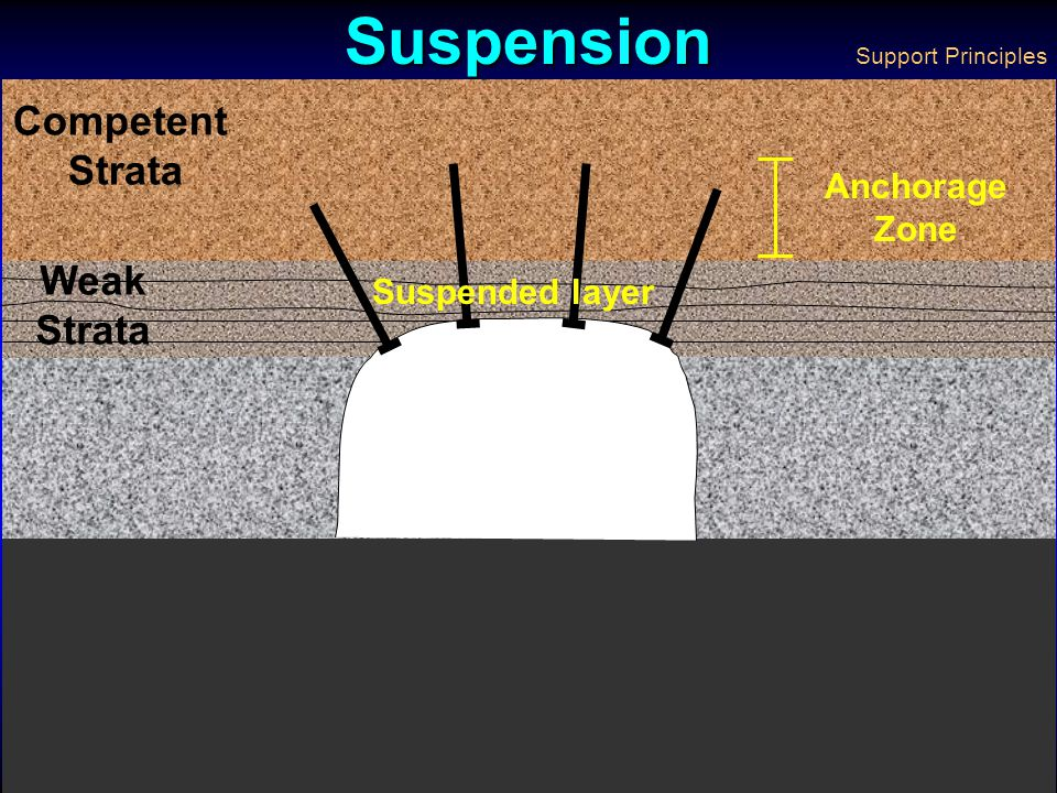 Suspension Competent Strata Weak Strata Anchorage Zone Suspended layer