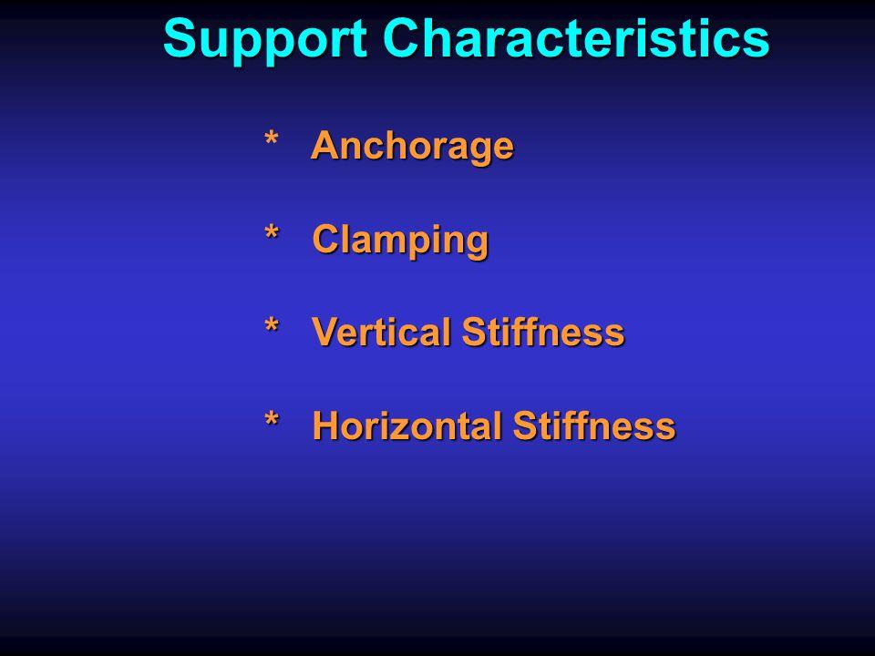 Support Characteristics
