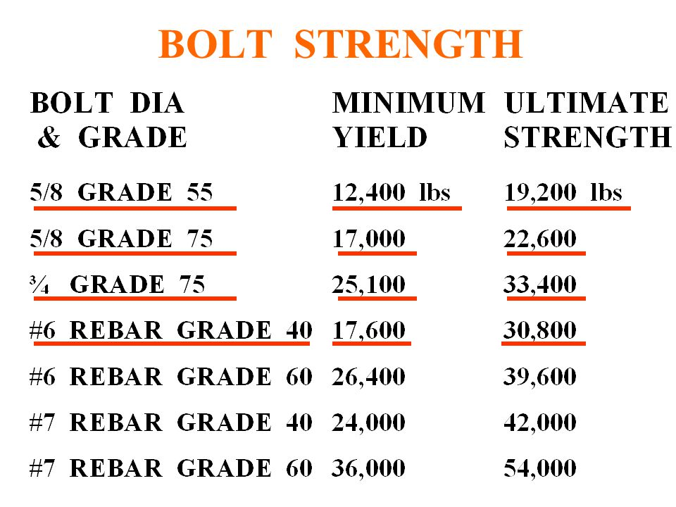 BOLT STRENGTH