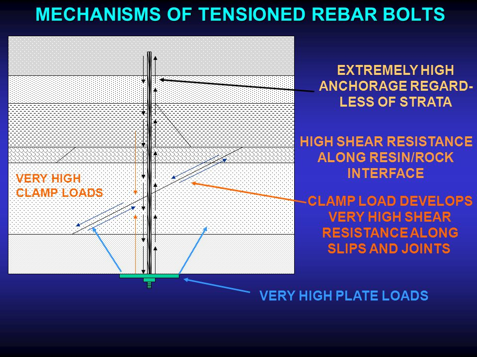 MECHANISMS OF TENSIONED REBAR BOLTS