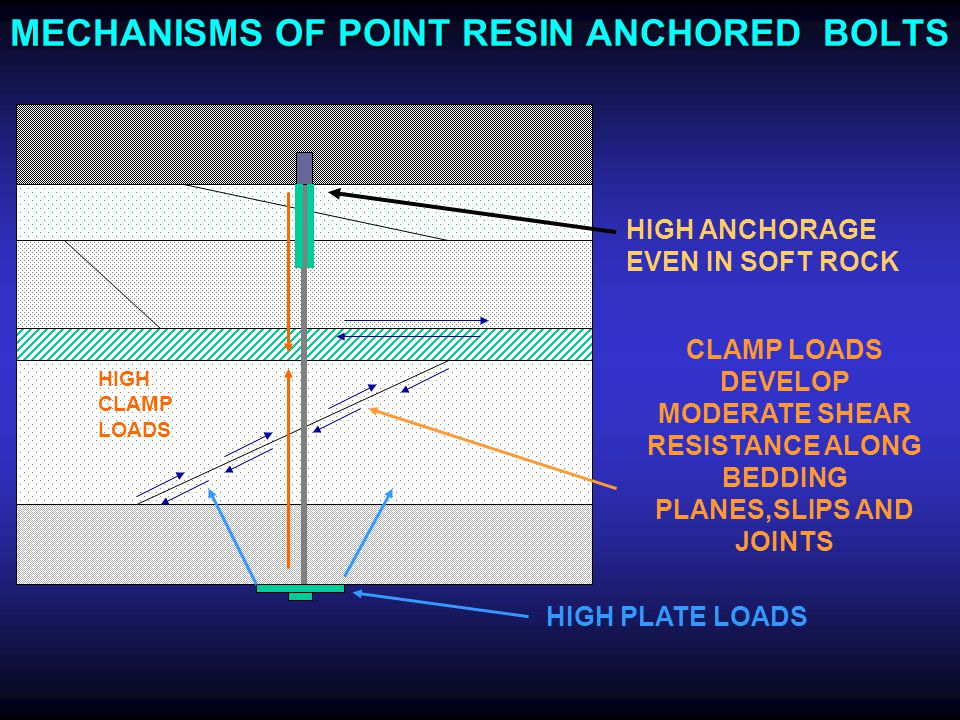 MECHANISMS OF POINT RESIN ANCHORED BOLTS