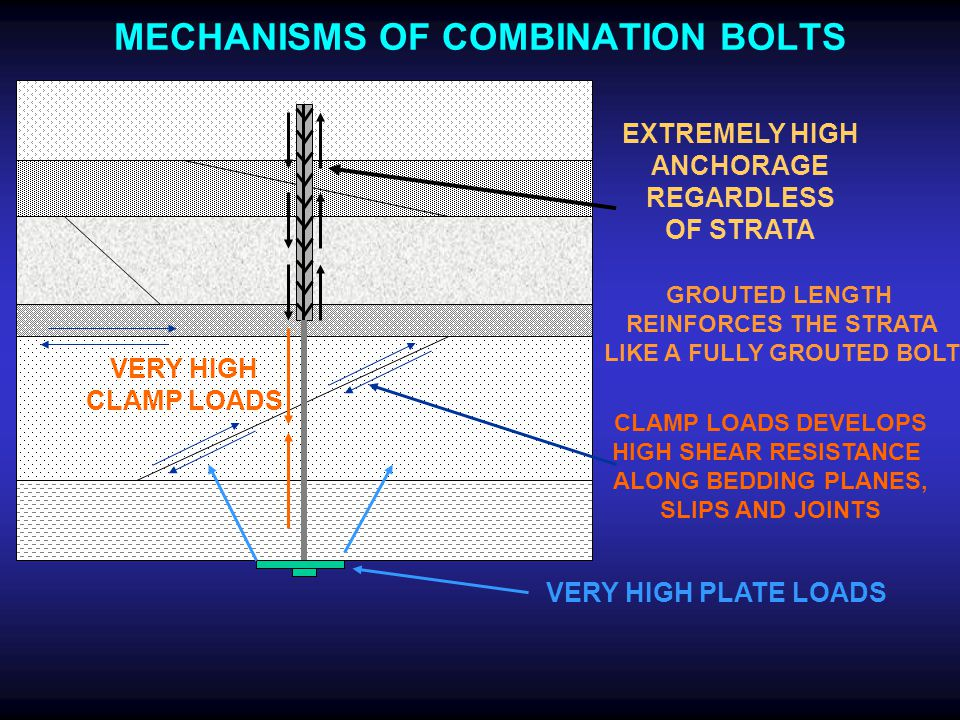 MECHANISMS OF COMBINATION BOLTS