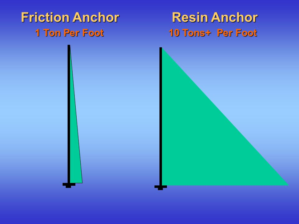 Friction Anchor Resin Anchor