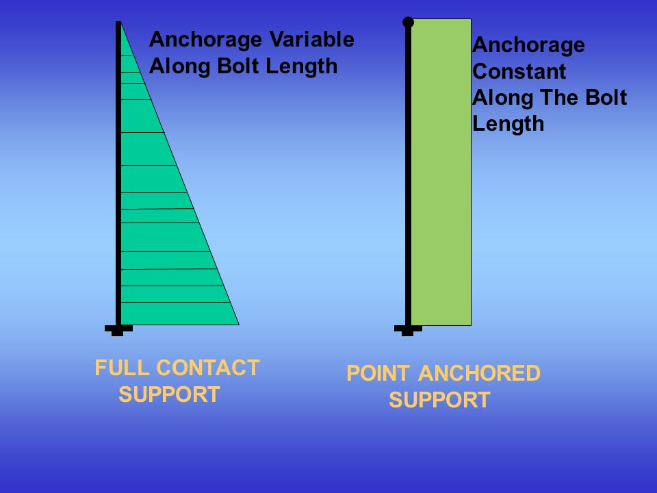 Anchorage Variable Anchorage Constant Along Bolt Length