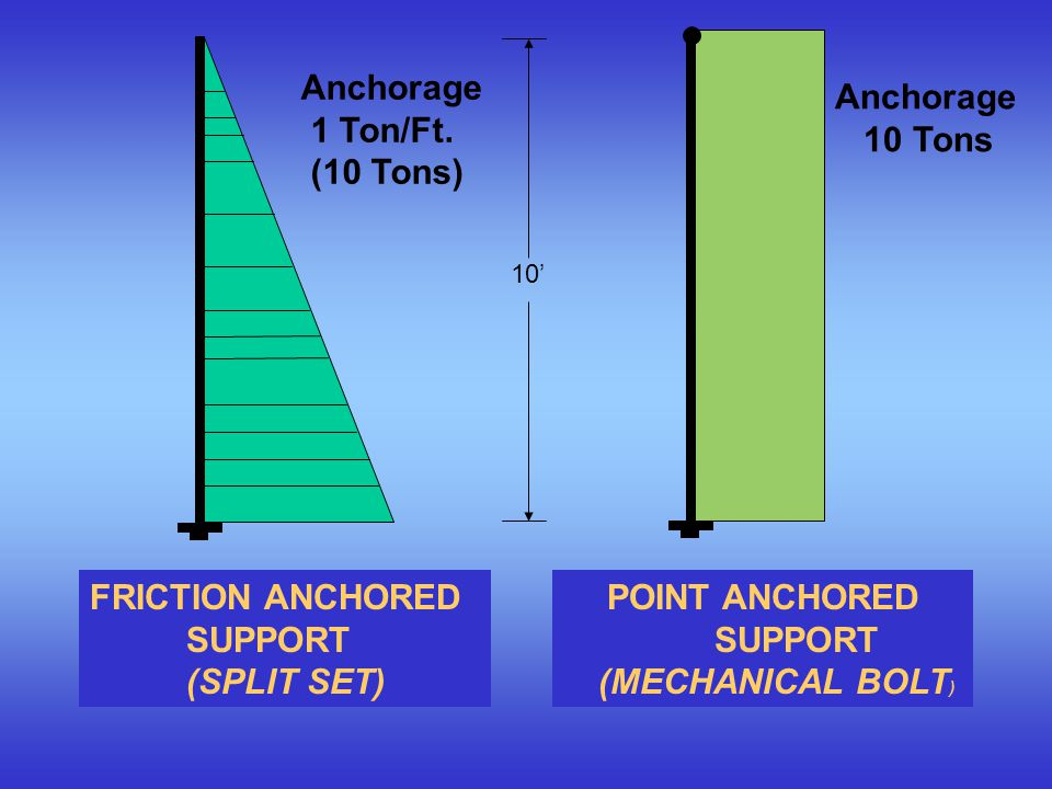 POINT ANCHORED SUPPORT (MECHANICAL BOLT)