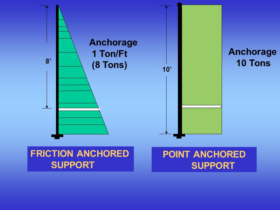 POINT ANCHORED SUPPORT