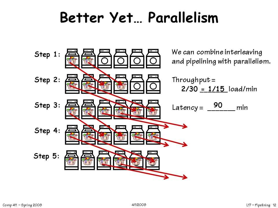Better Yet… Parallelism