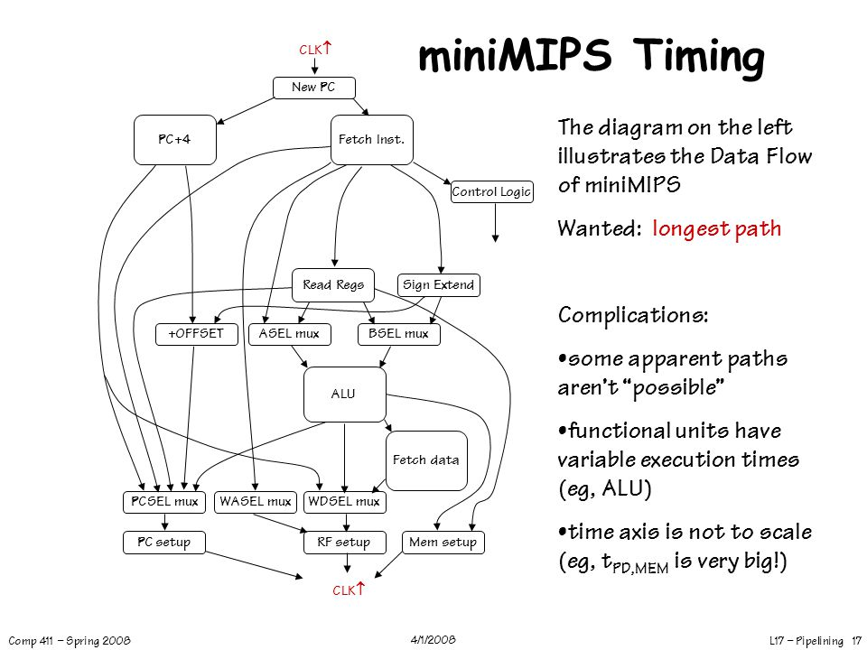 miniMIPS Timing CLK New PC. The diagram on the left illustrates the Data Flow of miniMIPS. Wanted: longest path.