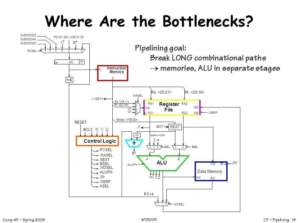 Where Are the Bottlenecks