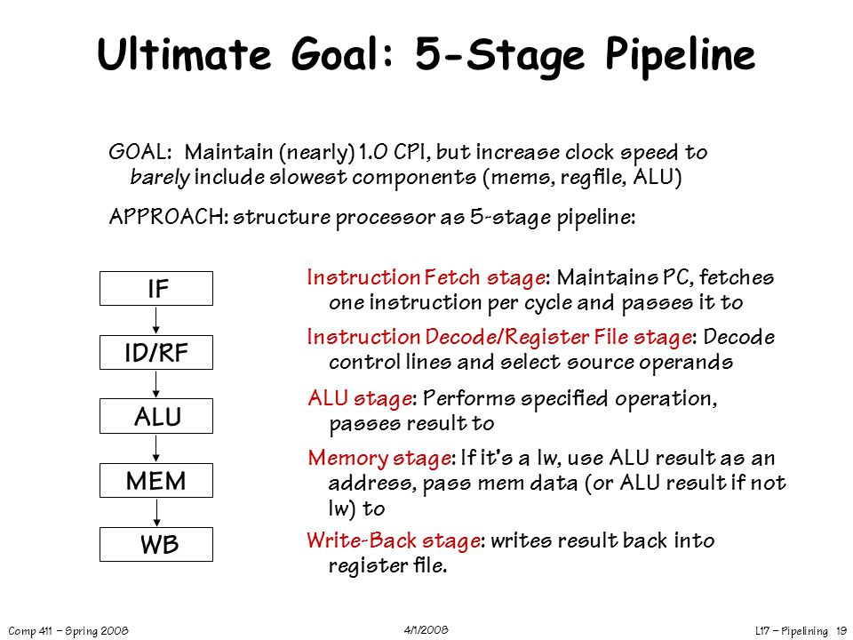 Ultimate Goal: 5-Stage Pipeline