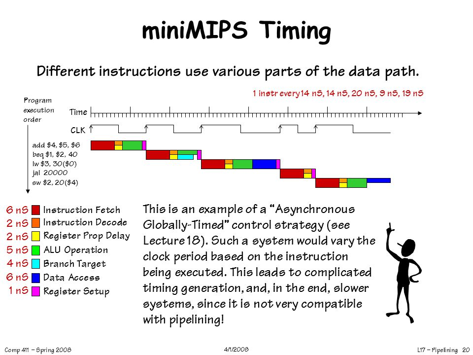 miniMIPS Timing Different instructions use various parts of the data path. 1 instr every 14 nS, 14 nS, 20 nS, 9 nS, 19 nS.