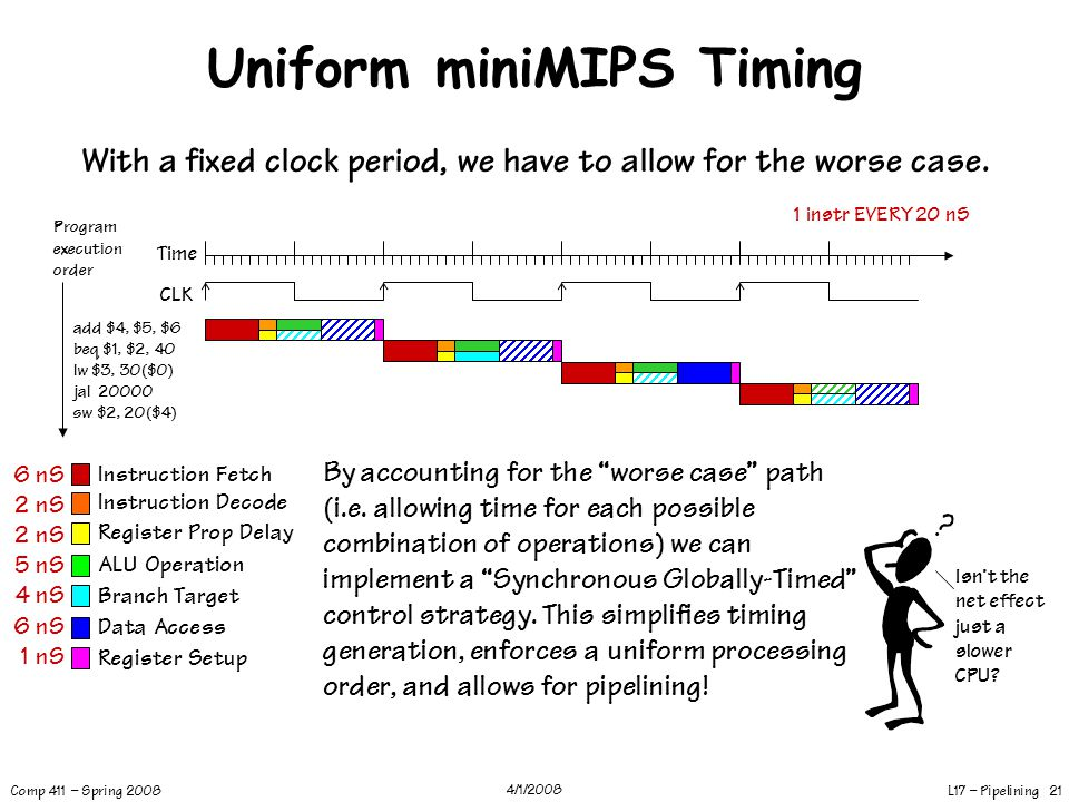 Uniform miniMIPS Timing