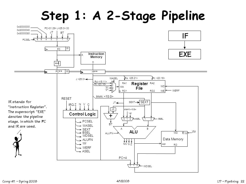 Step 1: A 2-Stage Pipeline