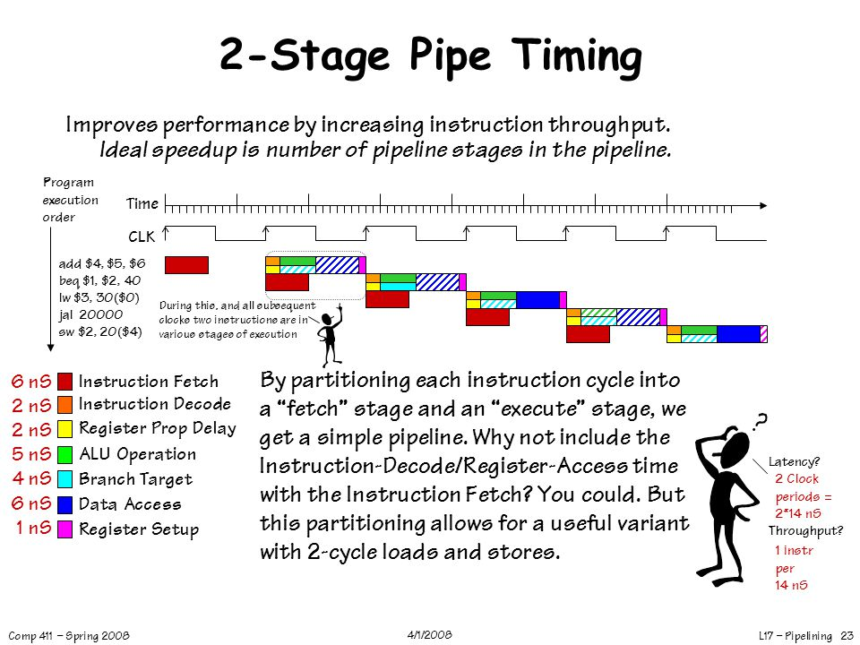 2-Stage Pipe Timing Improves performance by increasing instruction throughput. Ideal speedup is number of pipeline stages in the pipeline.
