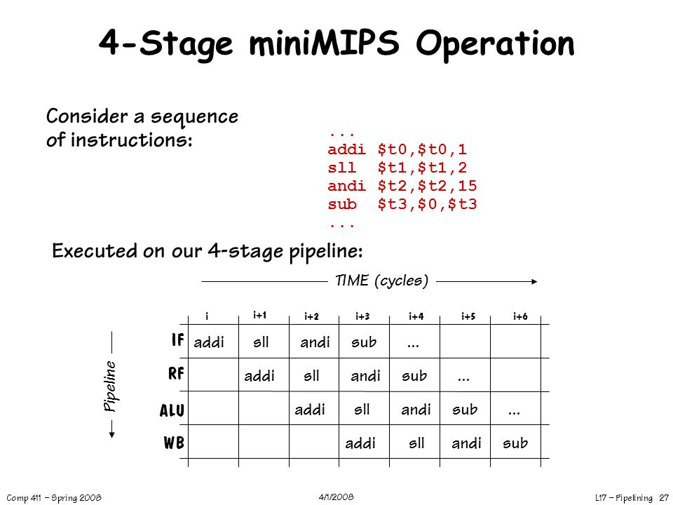 4-Stage miniMIPS Operation