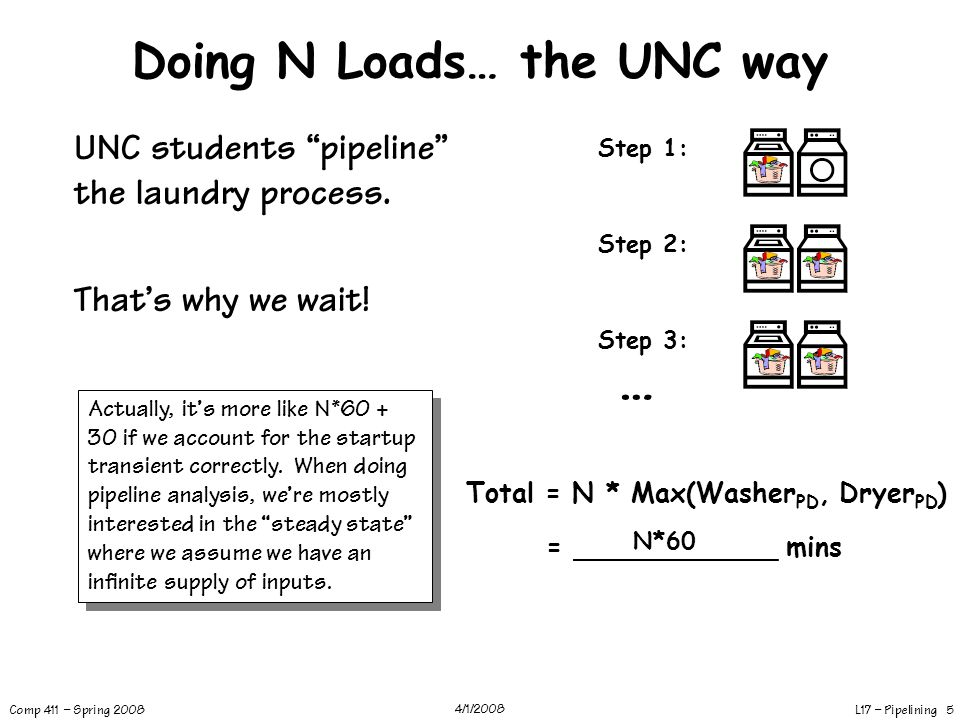Doing N Loads… the UNC way