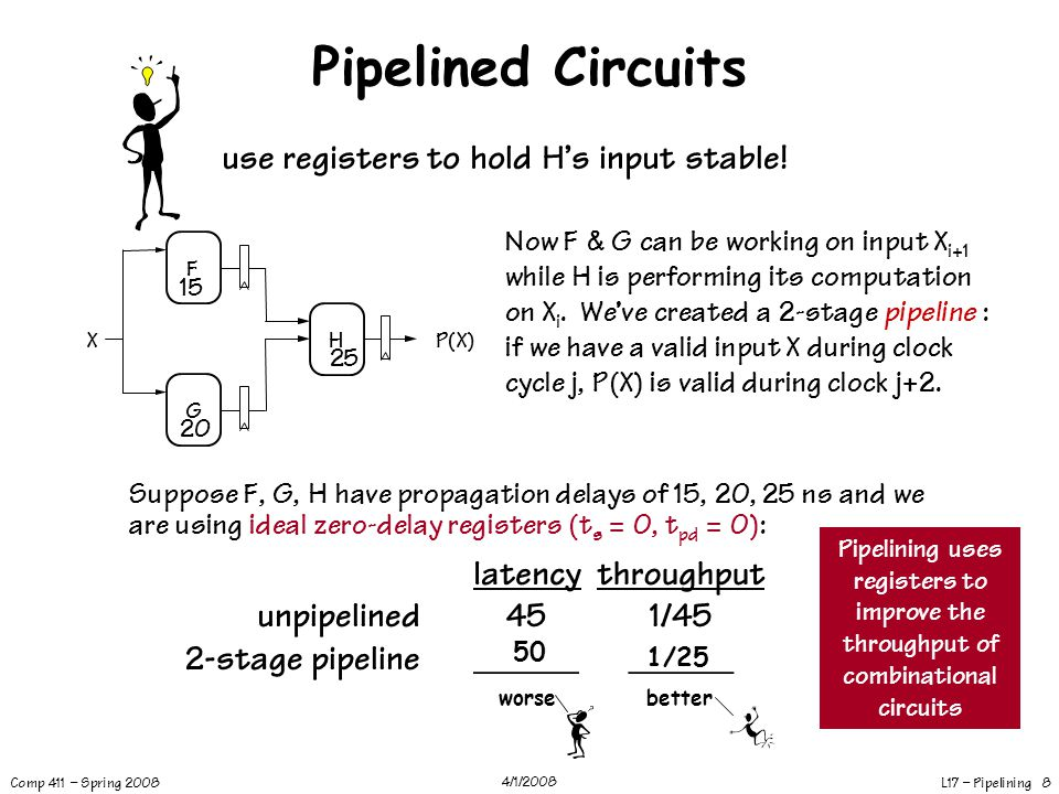 Pipelined Circuits use registers to hold H's input stable! unpipelined