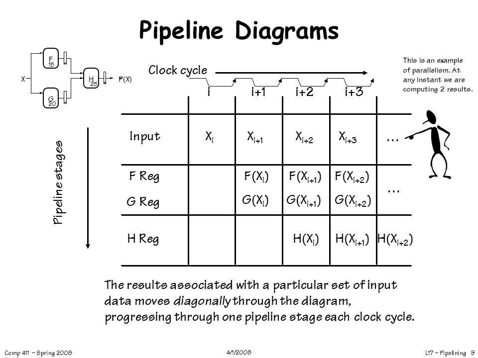 Pipeline Diagrams Clock cycle i i+1 i+2 i+3 Input Xi Xi+1 F(Xi) G(Xi)