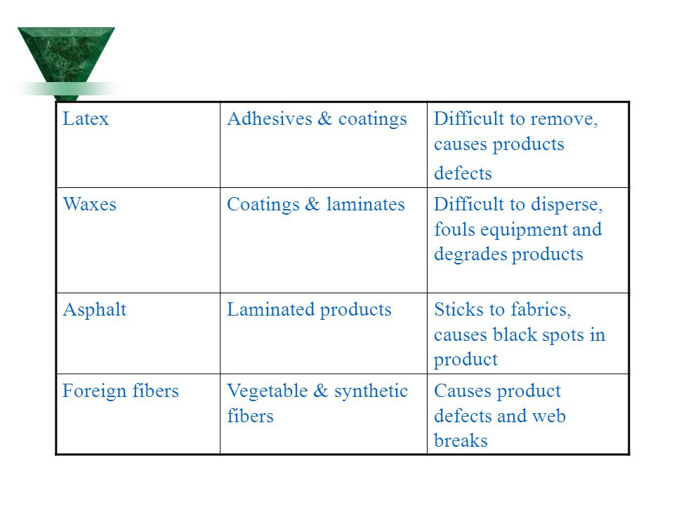 Difficult to remove, causes products