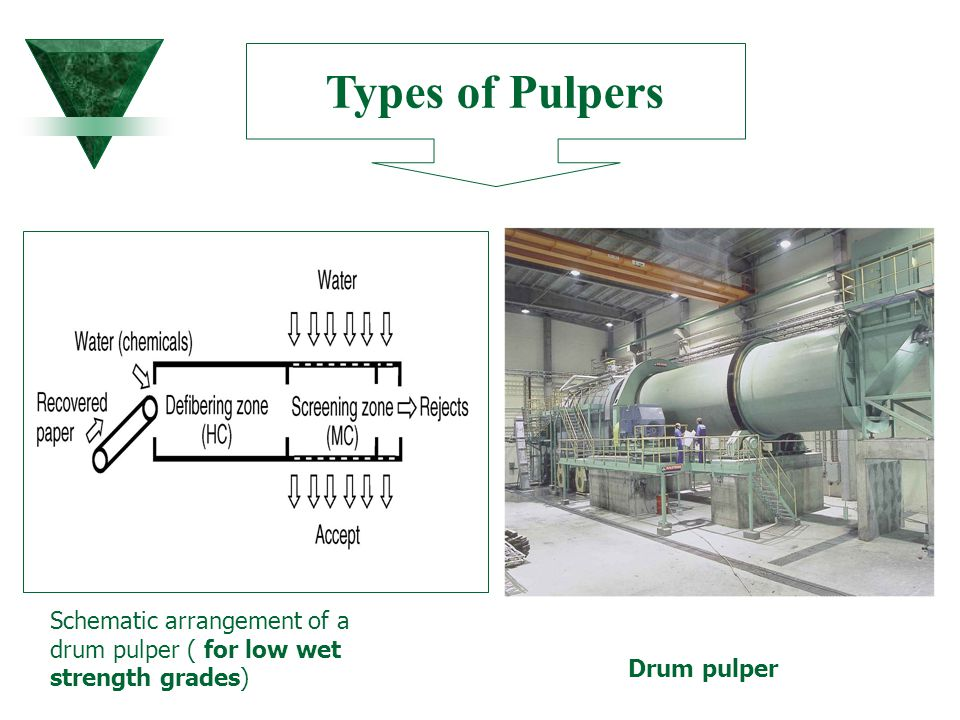 Types of Pulpers Schematic arrangement of a drum pulper ( for low wet strength grades) Drum pulper